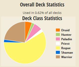 Patches Statistics